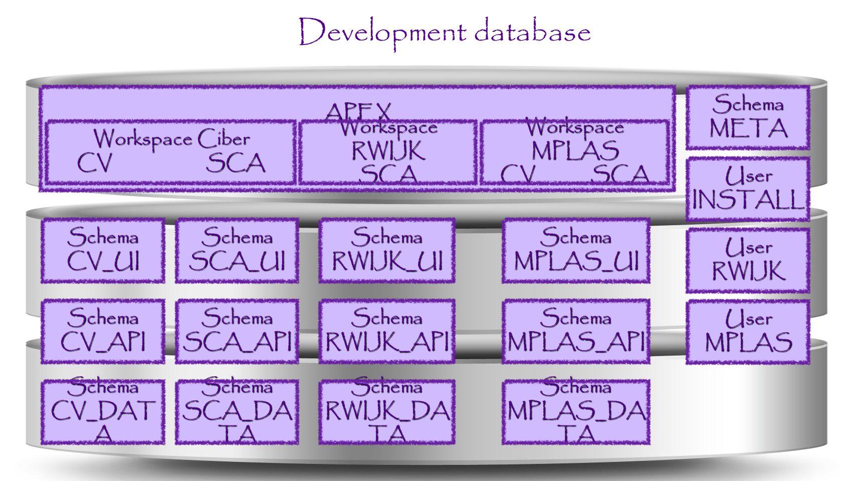 Development database APEX Schema META Workspace Ciber CV SCA