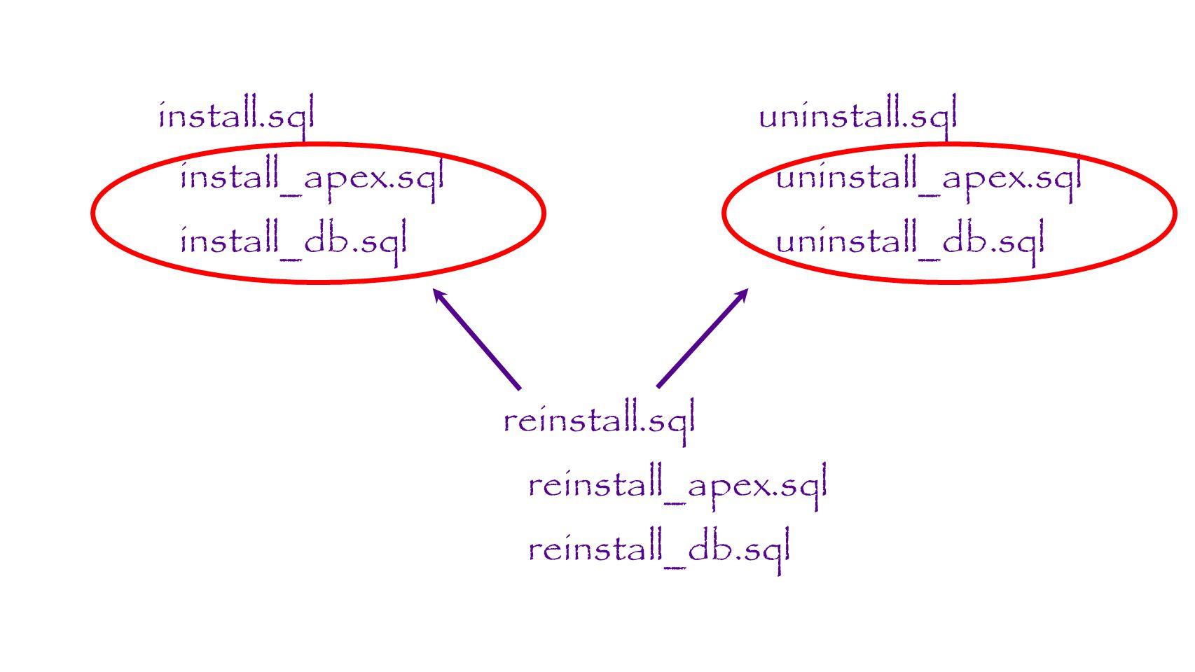 install.sql uninstall.sql. install_apex.sql. uninstall_apex.sql. install_db.sql. uninstall_db.sql.