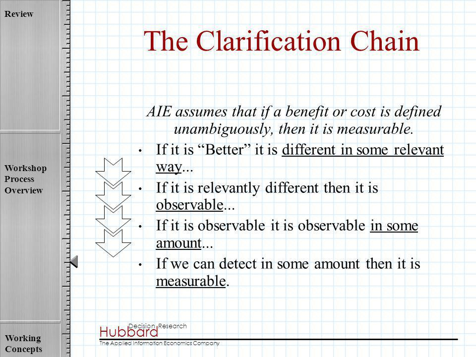 The Clarification Chain
