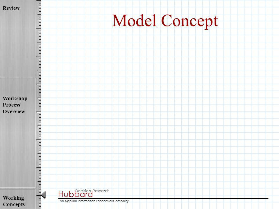 Model Concept