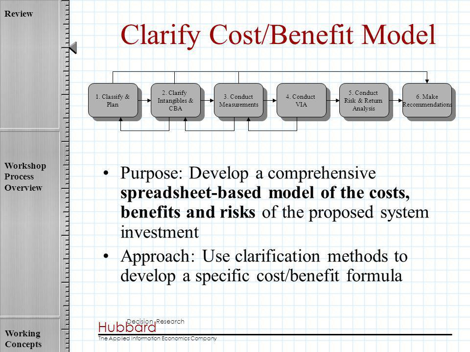 Clarify Cost/Benefit Model