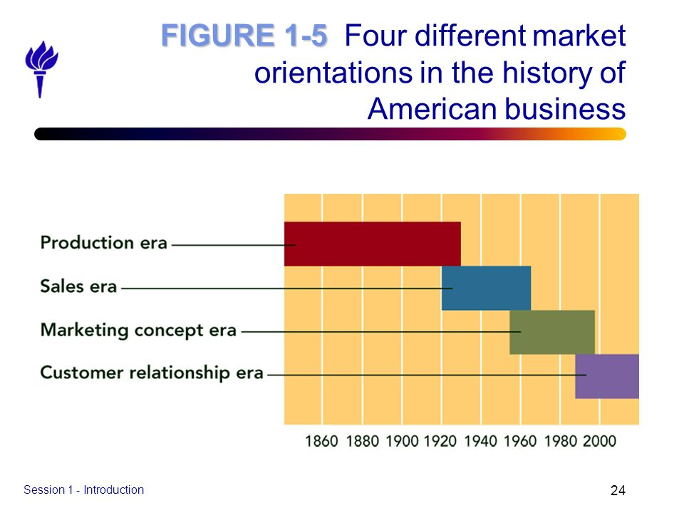 FIGURE 1-5 Four different market orientations in the history of American business