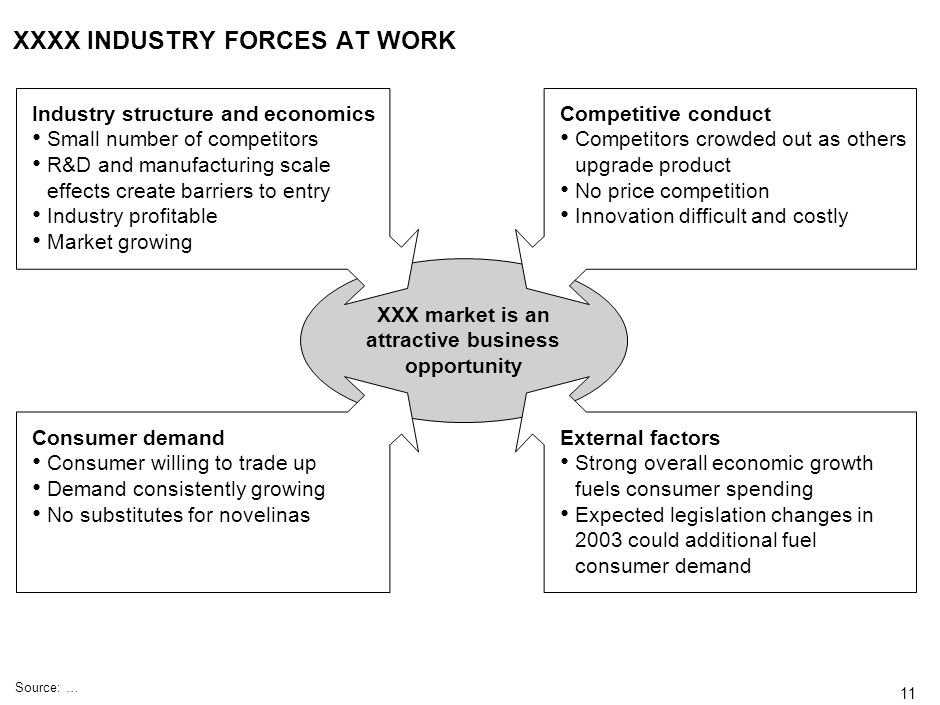 XXXX INDUSTRY FORCES AT WORK