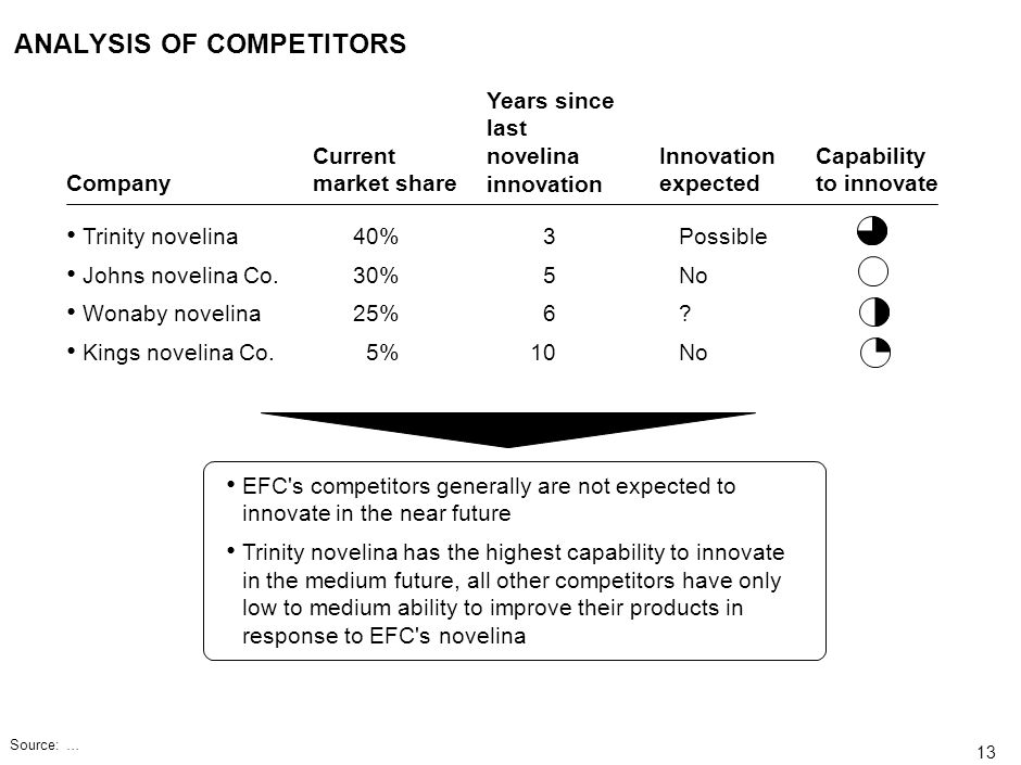 ANALYSIS OF COMPETITORS
