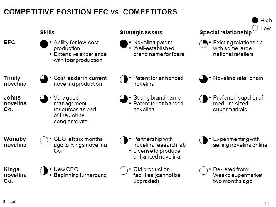 COMPETITIVE POSITION EFC vs. COMPETITORS