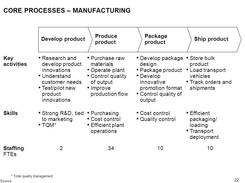 CORE PROCESSES – MANUFACTURING