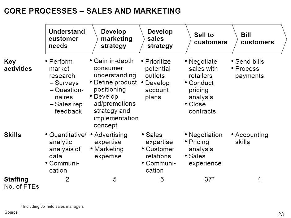 CORE PROCESSES – SALES AND MARKETING
