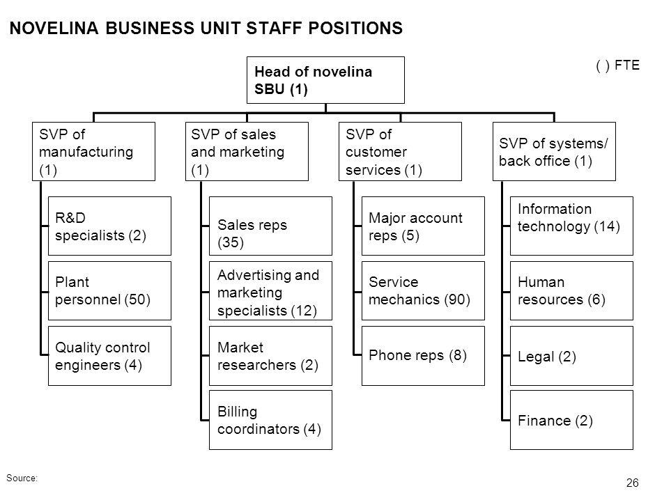 NOVELINA BUSINESS UNIT STAFF POSITIONS