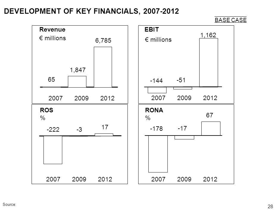 DEVELOPMENT OF KEY FINANCIALS, 2007-2012