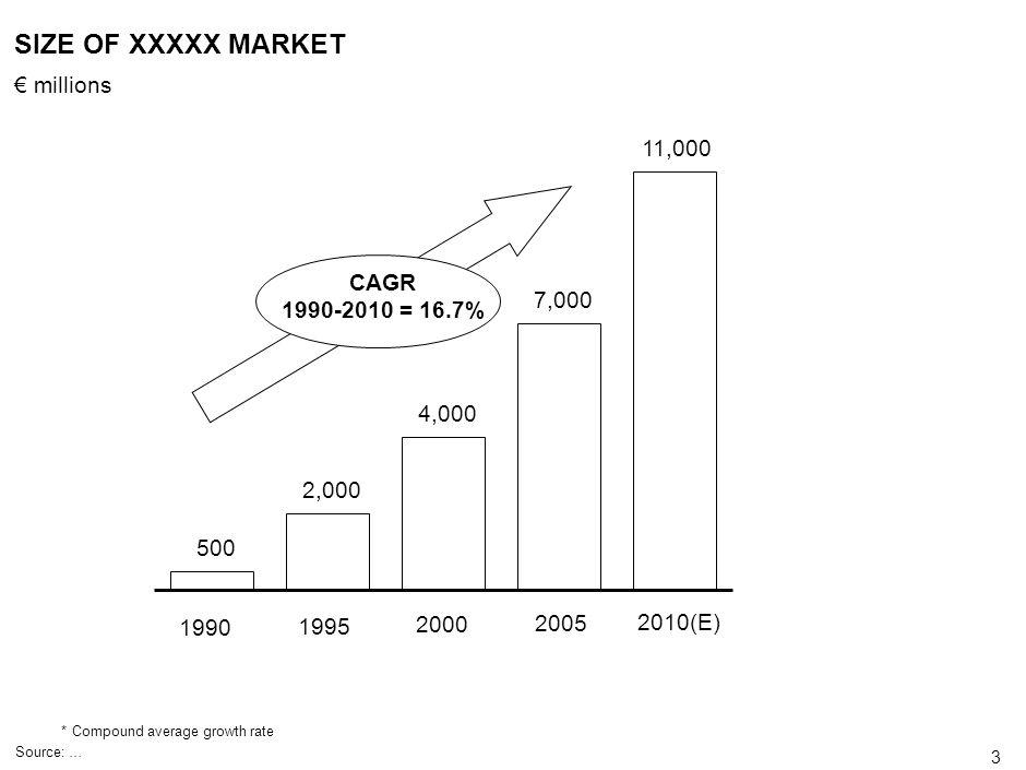 SIZE OF XXXXX MARKET € millions 11,000 CAGR 1990-2010 = 16.7% 7,000