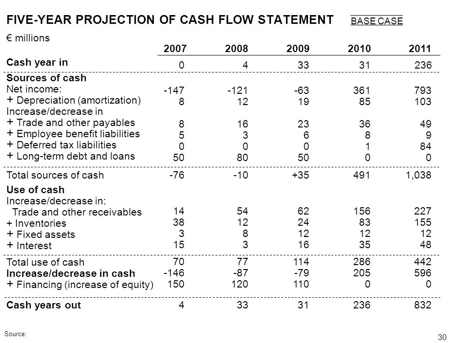 FIVE-YEAR PROJECTION OF CASH FLOW STATEMENT
