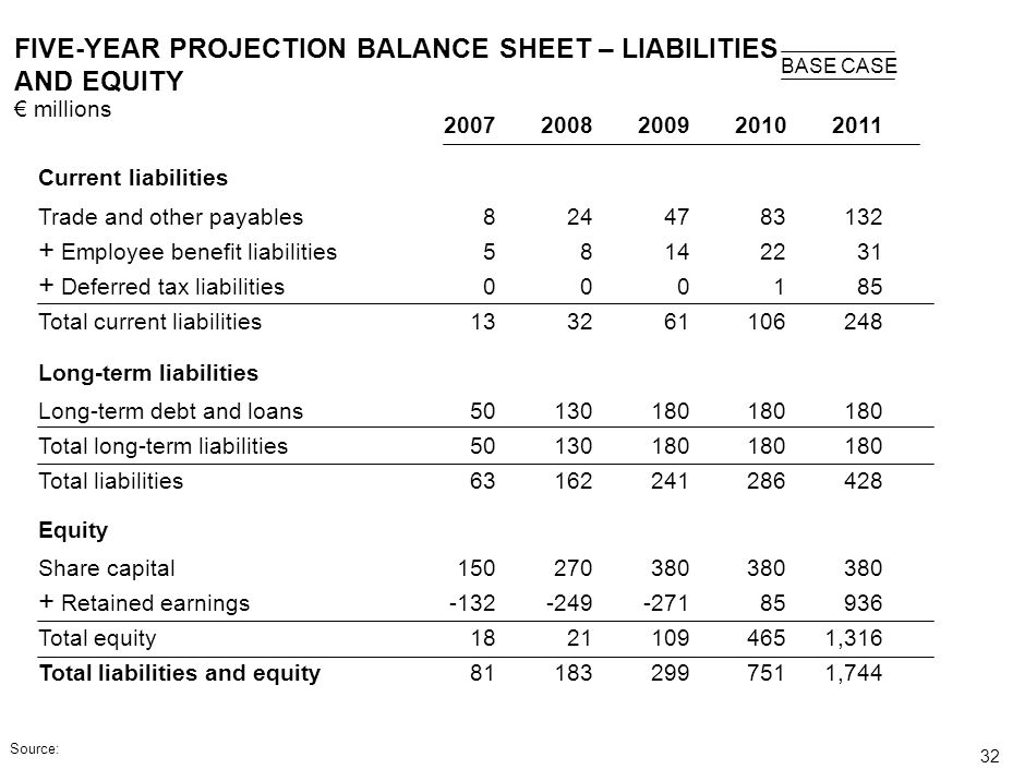 FIVE-YEAR PROJECTION BALANCE SHEET – LIABILITIES AND EQUITY