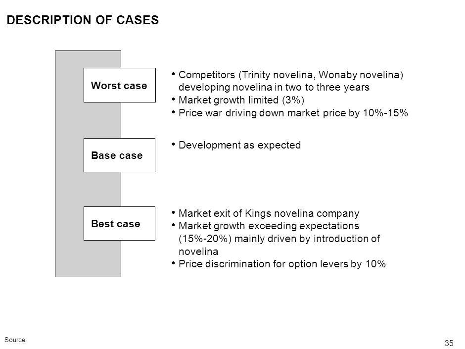 DESCRIPTION OF CASESWorst case. Competitors (Trinity novelina, Wonaby novelina) developing novelina in two to three years.