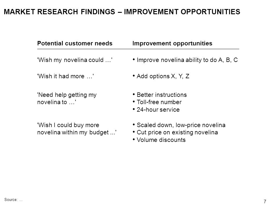 MARKET RESEARCH FINDINGS – IMPROVEMENT OPPORTUNITIES