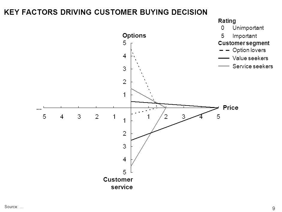 KEY FACTORS DRIVING CUSTOMER BUYING DECISION