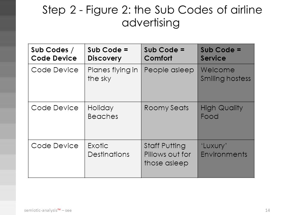 Step 2 - Figure 2: the Sub Codes of airline advertising