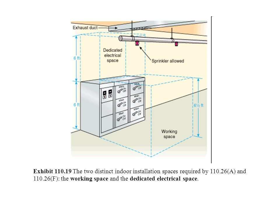 Exhibit 110.19 The two distinct indoor installation spaces required by 110.26(A) and 110.26(F): the working space and the dedicated electrical space.