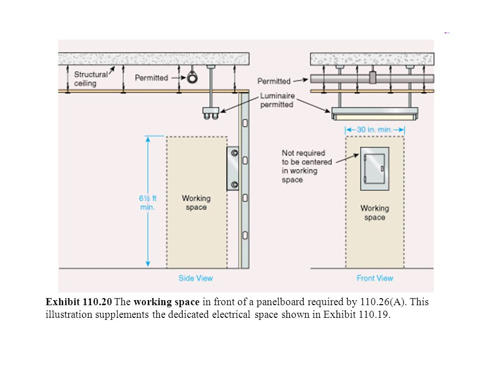 Exhibit 110.20 The working space in front of a panelboard required by 110.26(A).