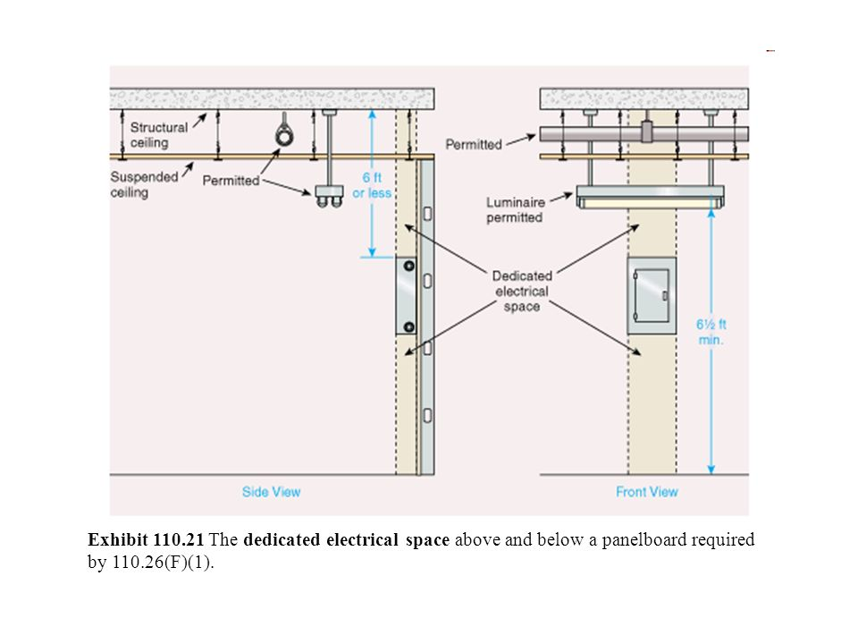 Exhibit The dedicated electrical space above and below a panelboard required by (F)(1).