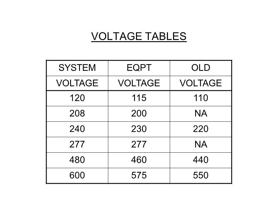 VOLTAGE TABLES SYSTEM EQPT OLD VOLTAGE 120 115 110 208 200 NA 240 230