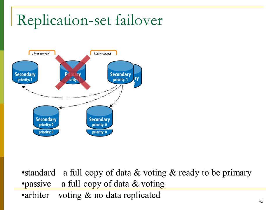 Replication-set failover