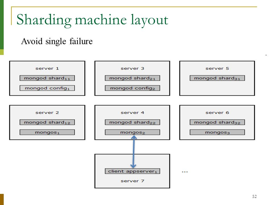 Sharding machine layout