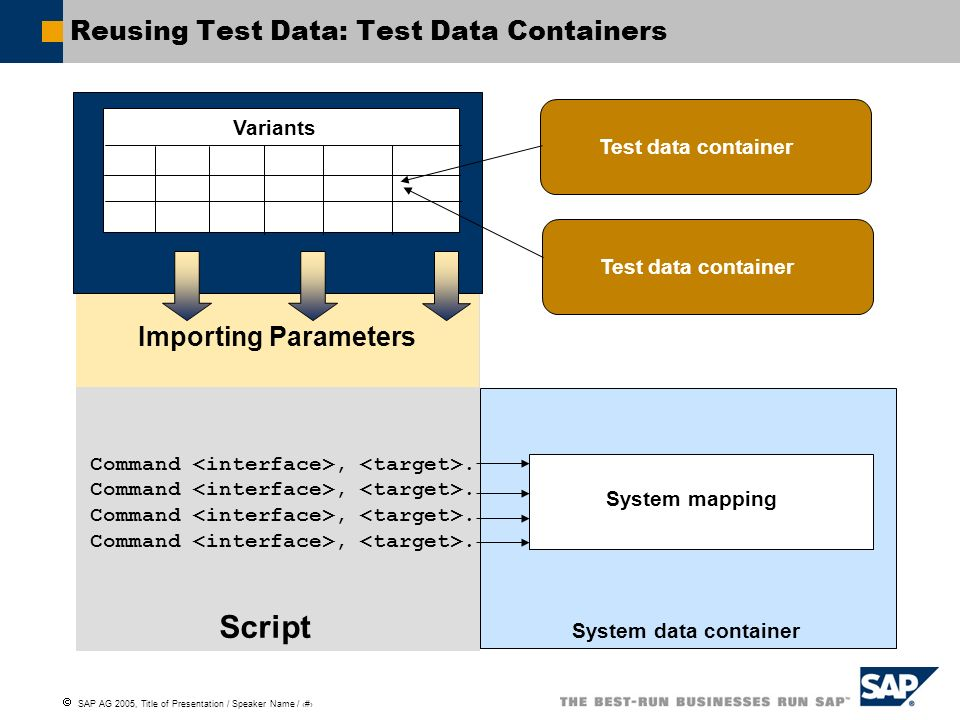 Reusing Test Data: Test Data Containers