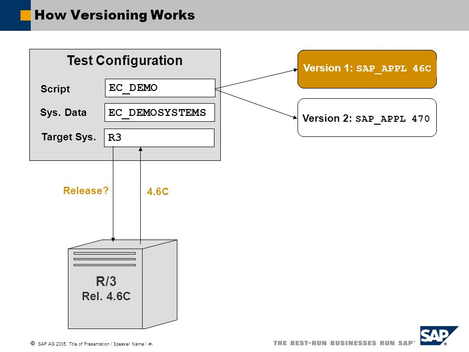 How Versioning Works Test Configuration R/3 EC_DEMO EC_DEMOSYSTEMS R3