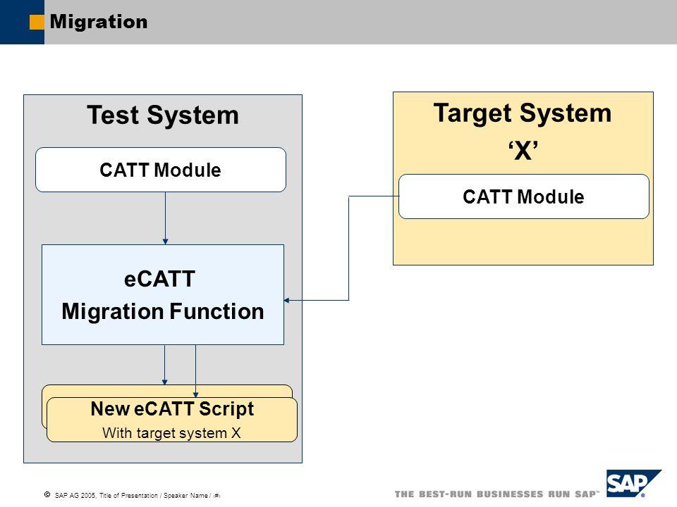 Test System Target System 'X'