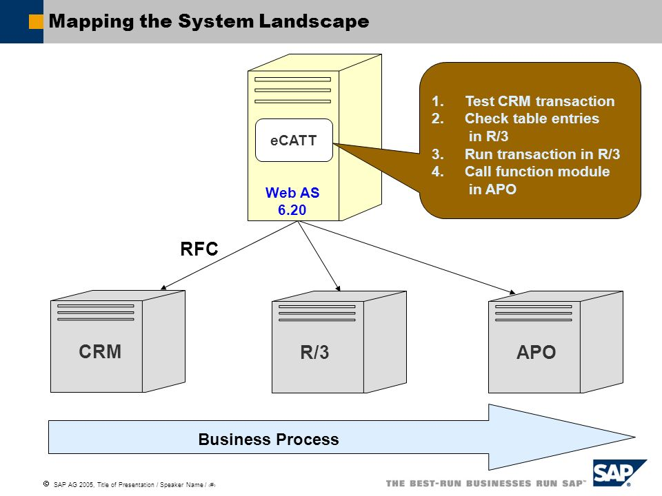 Mapping the System Landscape