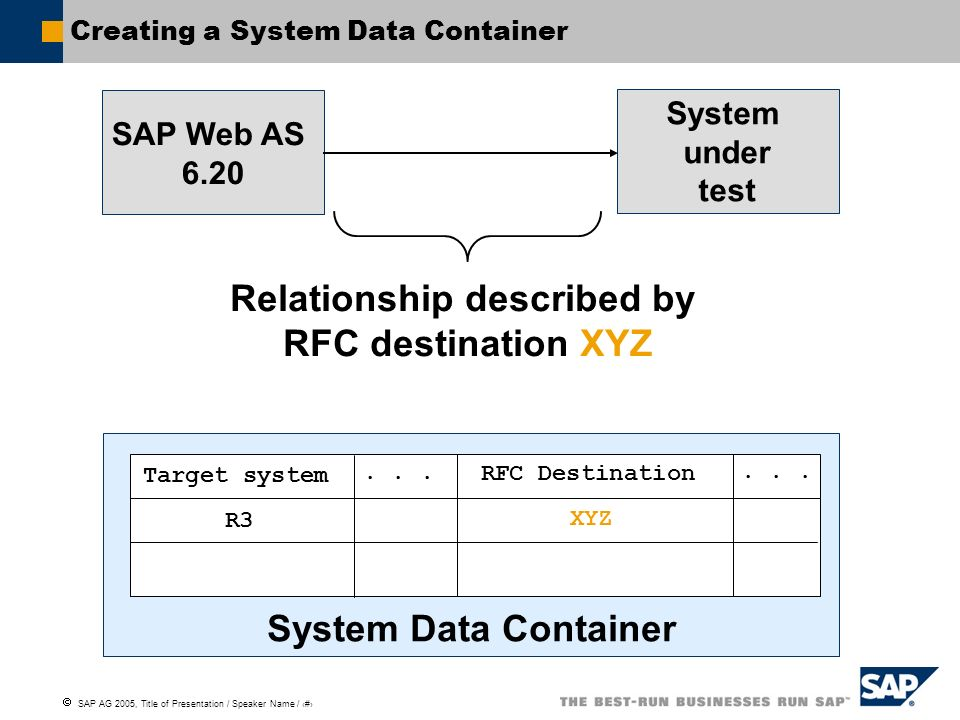 Creating a System Data Container