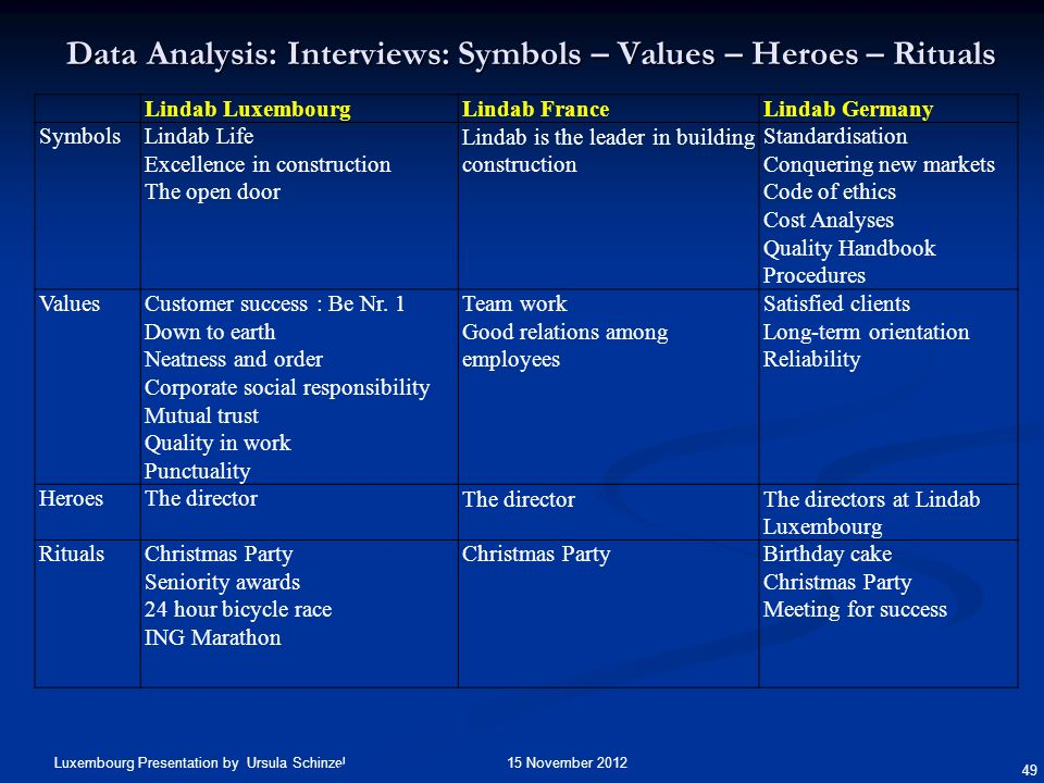 Data Analysis: Interviews: Symbols – Values – Heroes – Rituals