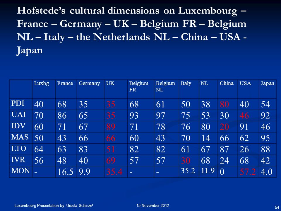 Hofstede's cultural dimensions on Luxembourg – France – Germany – UK – Belgium FR – Belgium NL – Italy – the Netherlands NL – China – USA - Japan