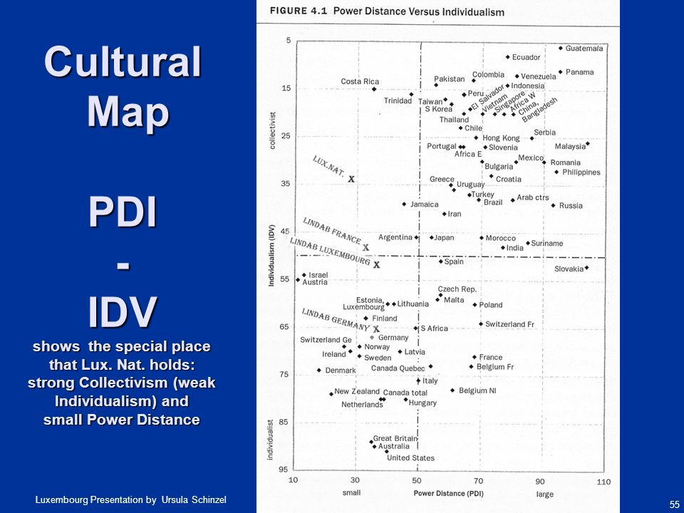 Cultural Map PDI - IDV shows the special place that Lux. Nat