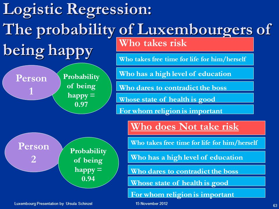 Logistic Regression: The probability of Luxembourgers of being happy