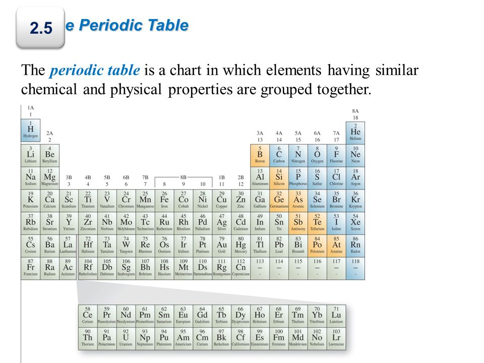 2.5 The Periodic Table.