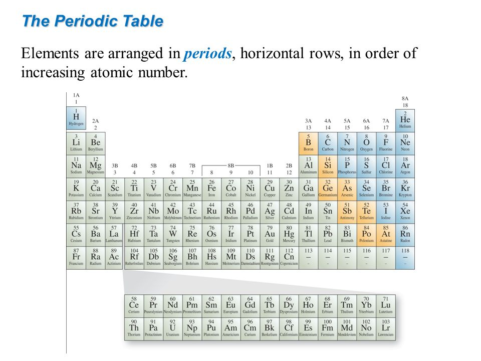 The Periodic Table Elements are arranged in periods, horizontal rows, in order of increasing atomic number.