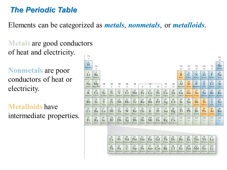 The Periodic Table Elements can be categorized as metals, nonmetals, or metalloids. Metals are good conductors.