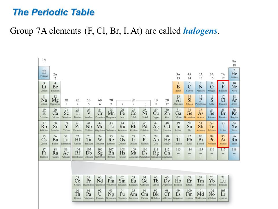 The Periodic Table Group 7A elements (F, Cl, Br, I, At) are called halogens.