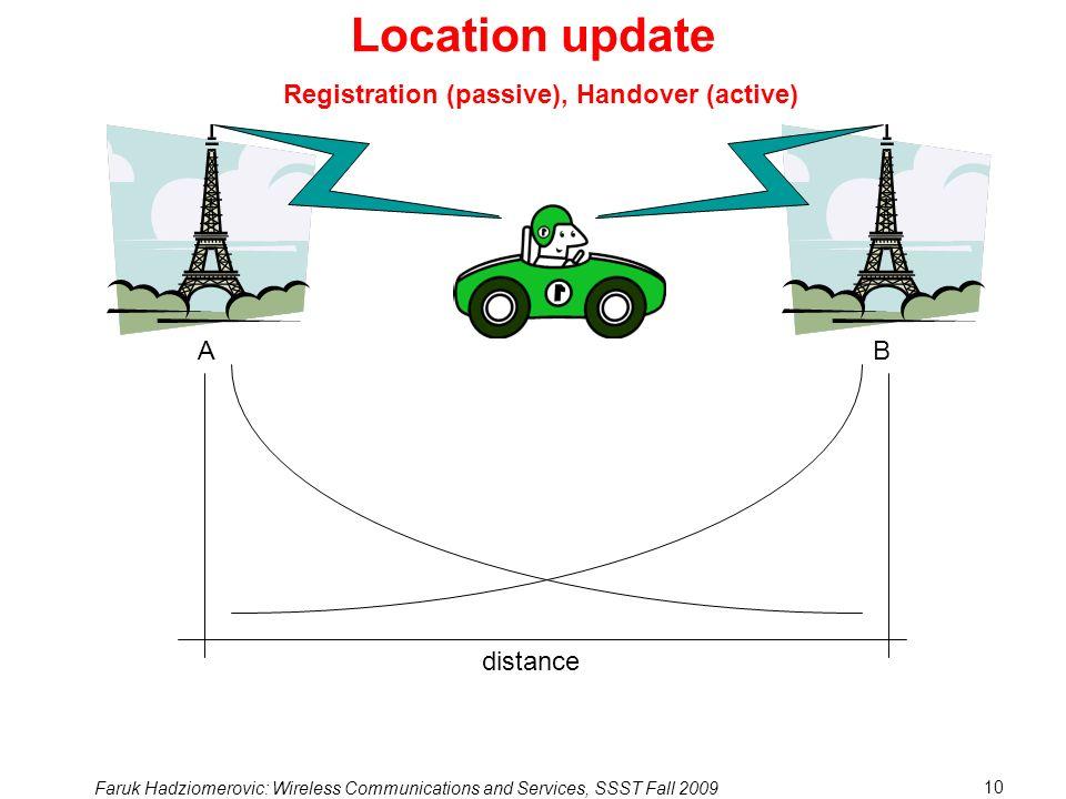 Location update Registration (passive), Handover (active) A B distance