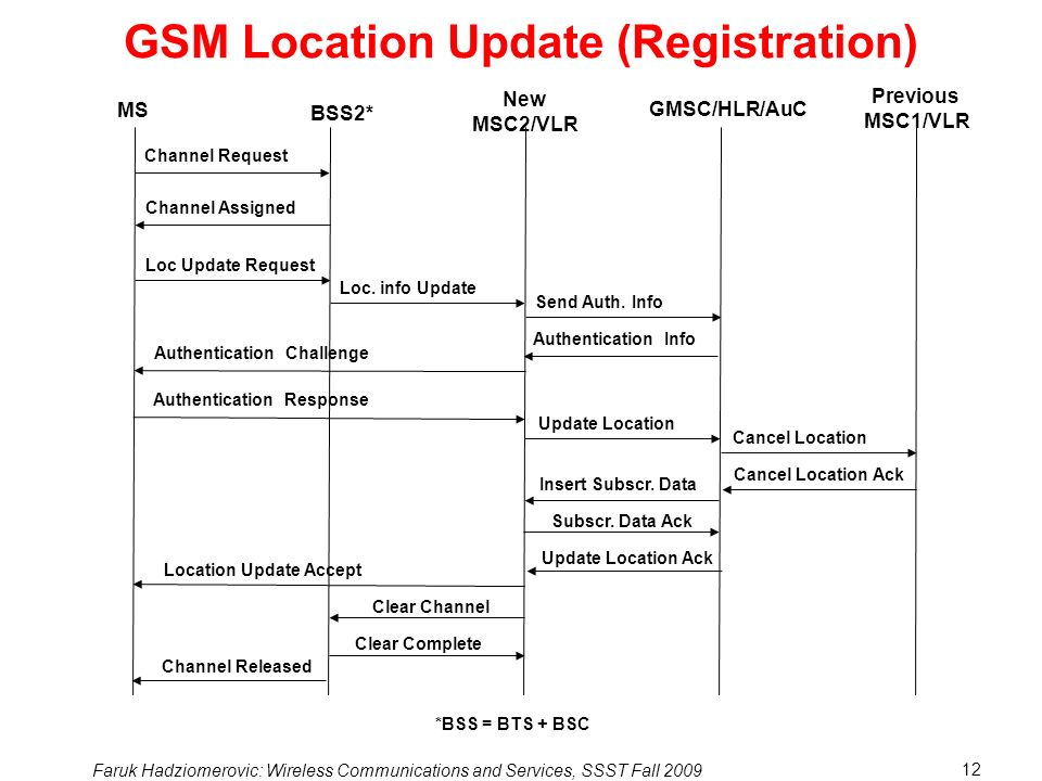 GSM Location Update (Registration)