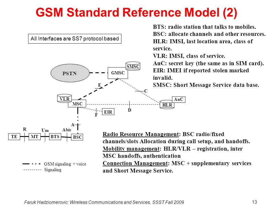 GSM Standard Reference Model (2)