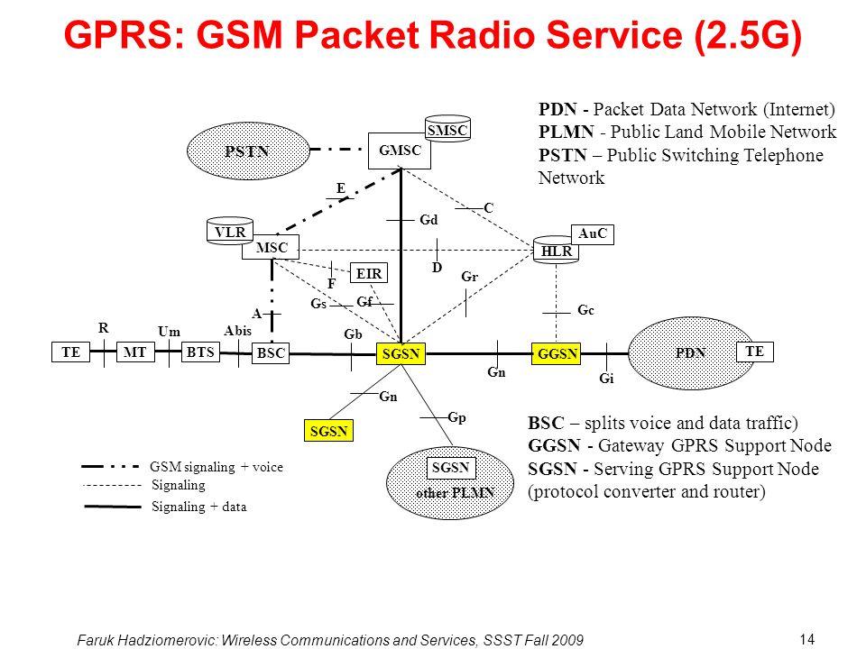 GPRS: GSM Packet Radio Service (2.5G)