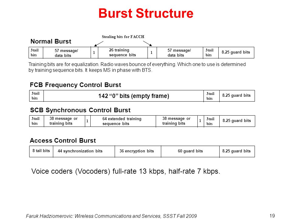 Burst Structure Stealing bits for FACCH. Normal Burst. 3tail. bits. 57 message/ data bits. 26 training.