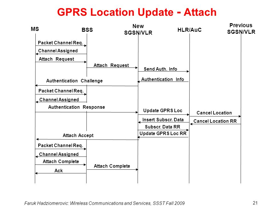 GPRS Location Update - Attach