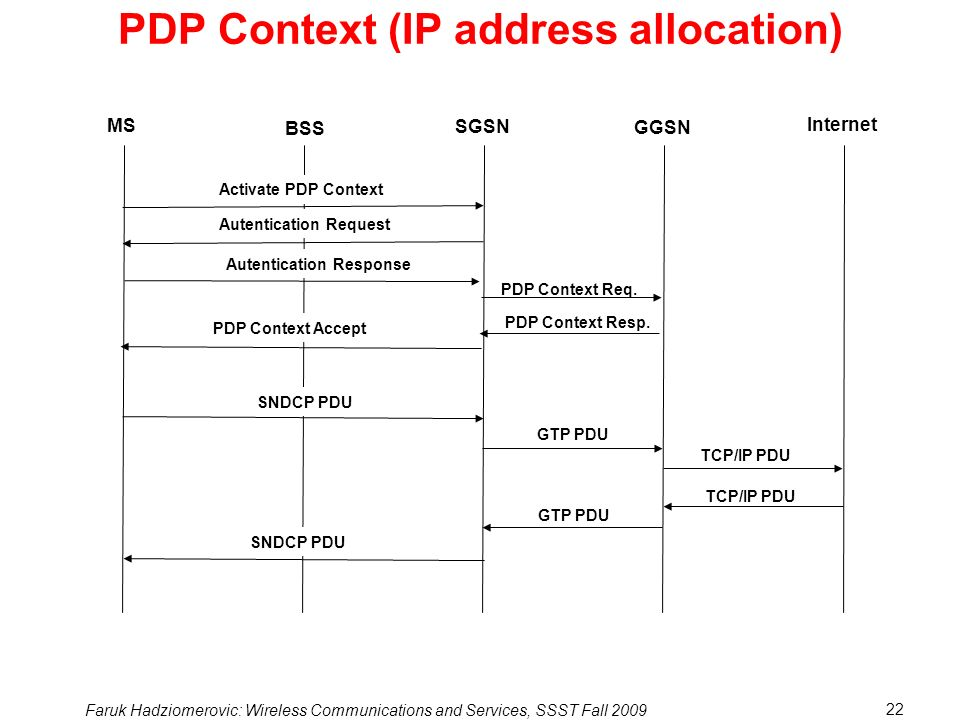 PDP Context (IP address allocation)