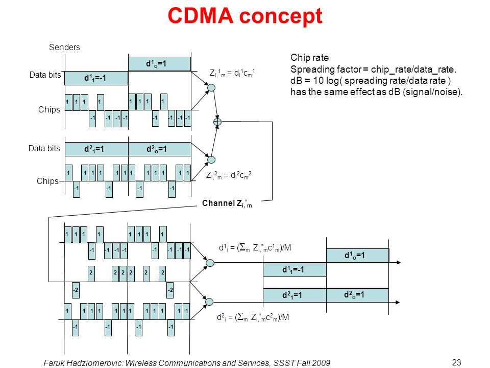 CDMA concept Chip rate Spreading factor = chip_rate/data_rate.