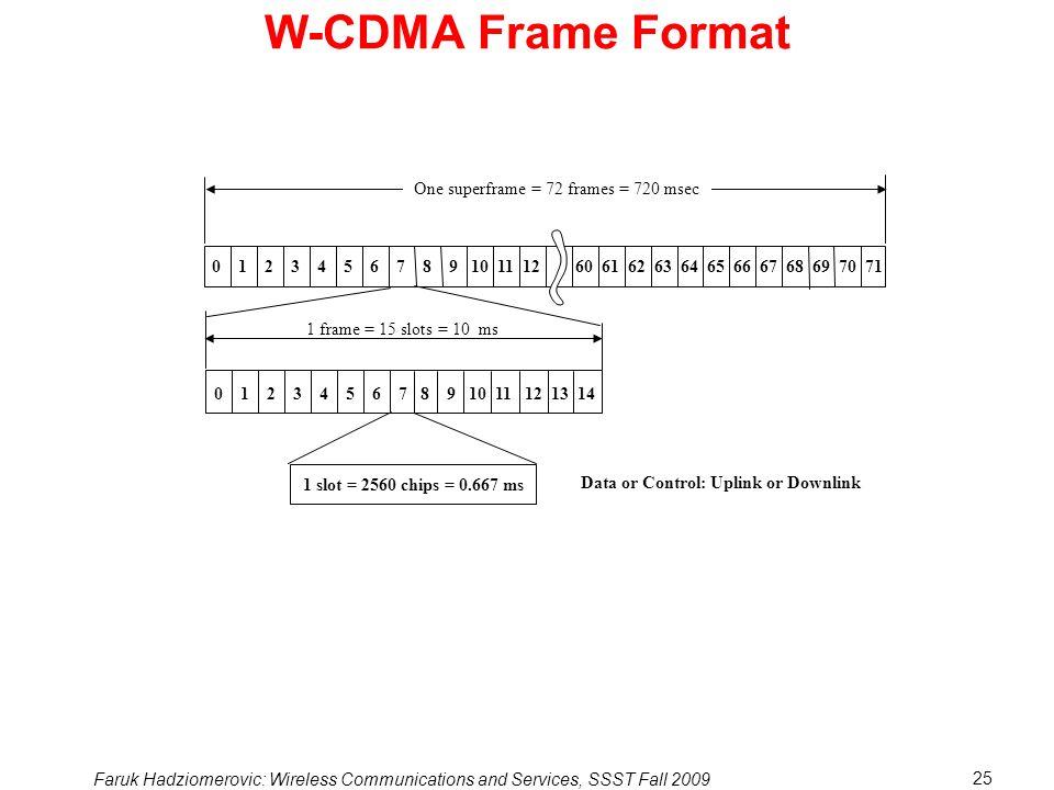 W-CDMA Frame Format One superframe = 72 frames = 720 msec