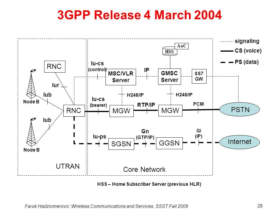3GPP Release 4 March 2004 RNC UTRAN MGW MGW PSTN SGSN GGSN Internet