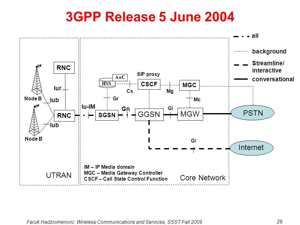 3GPP Release 5 June 2004 MGW PSTN GGSN Internet UTRAN Core Network RNC